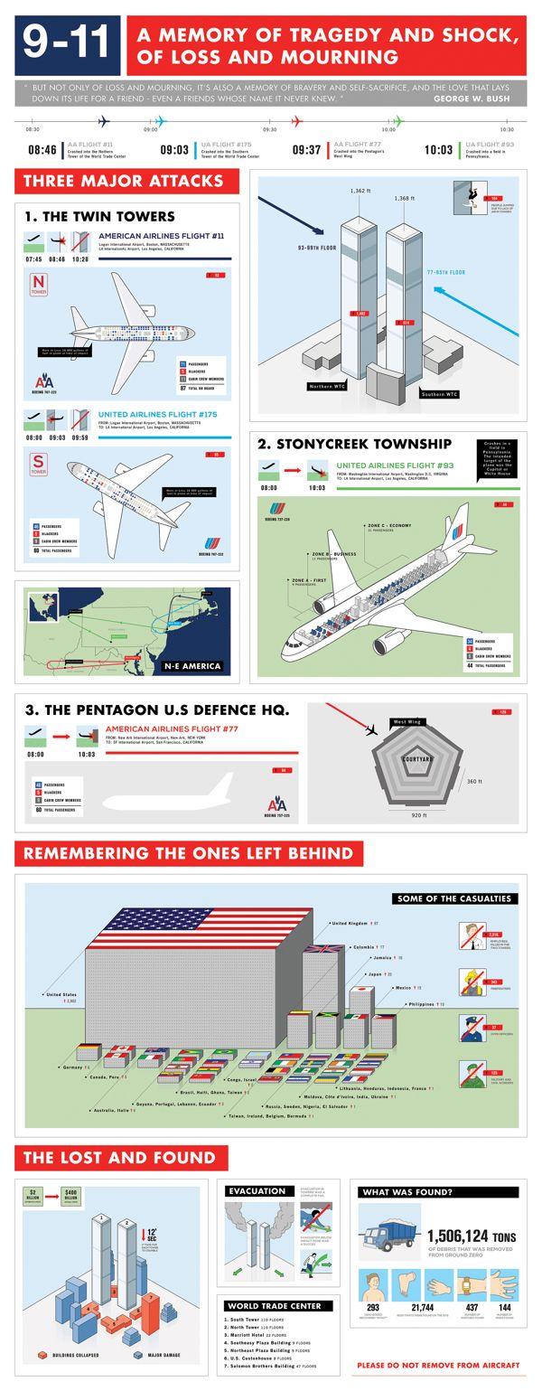 9-11 Infographic by Louis Meeus, via Behance