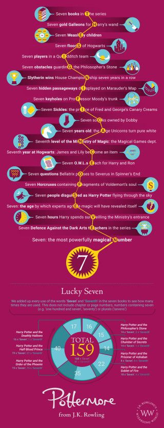 Significance of Seven infographic -- In the 13th century, Arithmancer Bridget Wenlock came up with a fascinating new theorem which exposed the magical properties of the number seven. The number permeates the Harry Potter septet of books, cropping up in all sorts of interesting places.