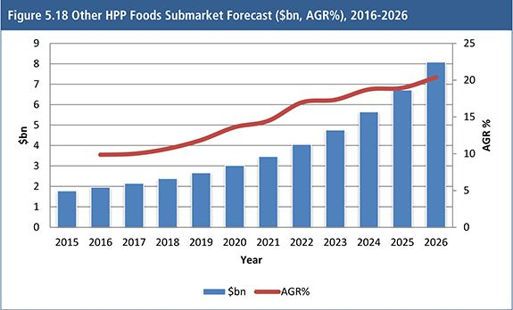 hpp high pressure processing market worth Hpp (high pressure processing) equipment market worth $6 million & hpp products market worth $14 million by 2018 - new report by marketsandmarkets.