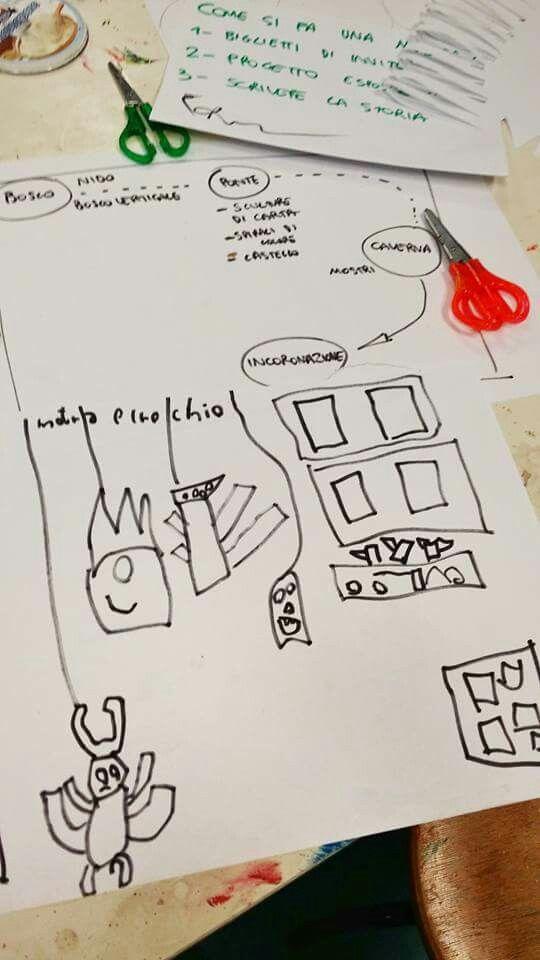Gli artisti-eroi hanno terminato il loro viaggio nella #fiabacreativa :) ma l'avventura continua! Come si realizza una mostra? Ai Laboratori Pinocchio tutto il percorso dell'artista dalla A alla Z. In quattro e quattr'otto abbiam montato una catena produttiva: una tipografia, l'ufficio relazioni col pubblico con tanto di intervistatori, un ufficio stampa e uno di progettazione e design. Partiamo dalla creazione dei biglietti d'invito, a mo' di catena di montaggio e dalla progettazione della…