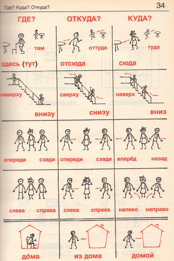 Movimenti e direzioni - Vocabolario russo