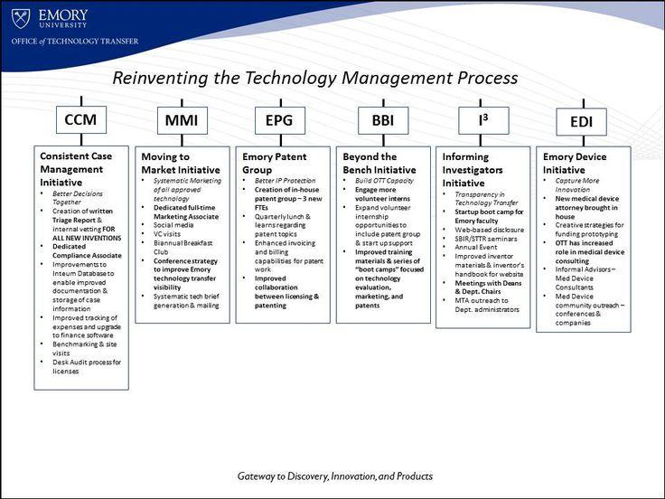 ReTechTran - Reinventing our technology management & commercialization processes