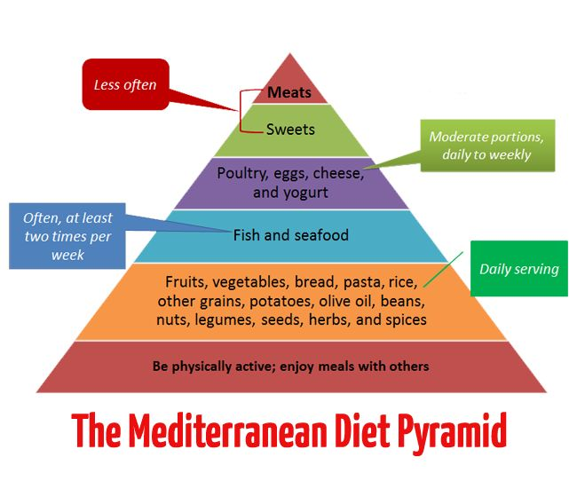 Diagram of the Mediterranean diet pyramid  #theMediterraneandiet #Mediterraneandietpyramid