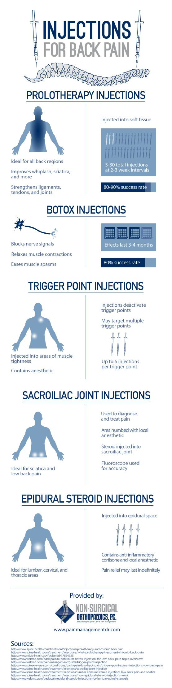 Injections for Back Pain [INFOGRAPHIC] | Repinned by @michaelgleiber