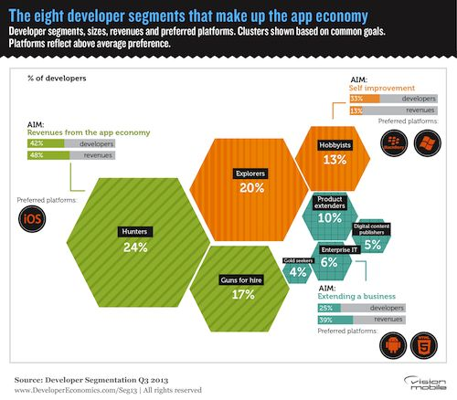 The eight developer types that make up the app economy