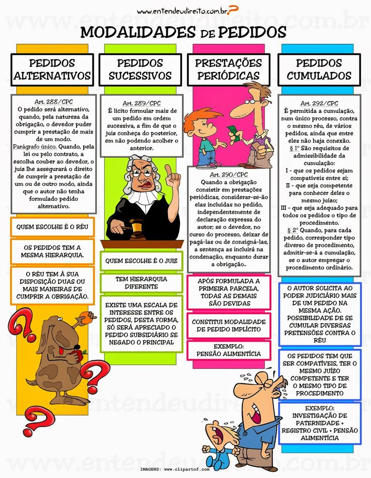 ENTENDEU DIREITO OU QUER QUE DESENHE ???: MODALIDADES DE PEDIDOS NO PROCESSO CIVIL