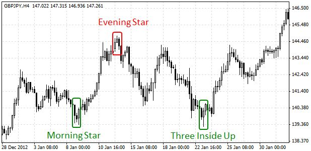 Forex morning star