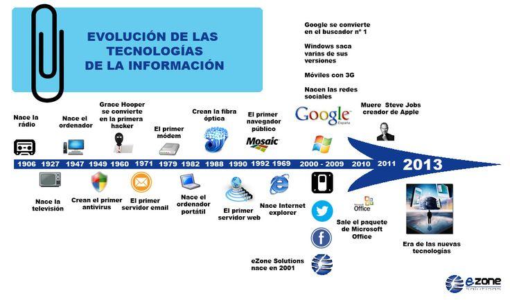 Evolución de las Tecnologías de la Información