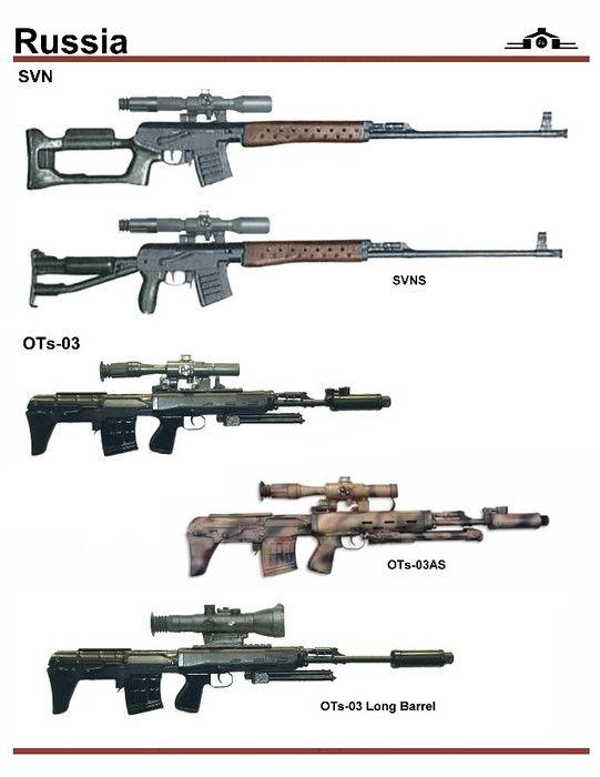 Russian Sniper Rifles