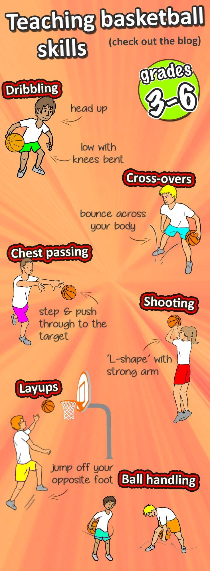 How To Teach The Essential Basketball Skills Basketball Drills Basketball Workouts Basketball Skills