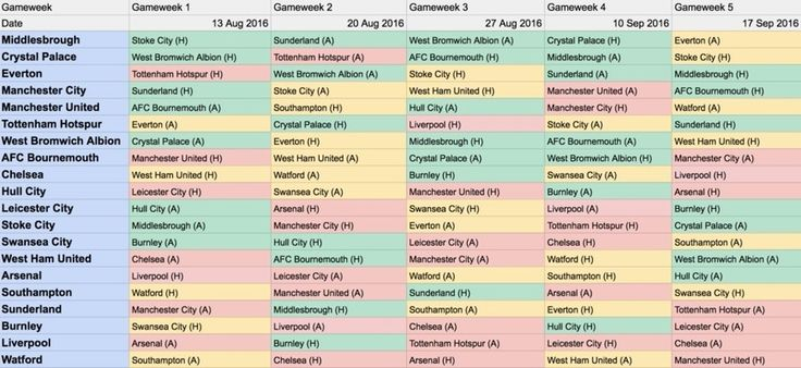 2016/17+EPL+Fixture+List+-+First+5+Gameweeks+Analysis+-+Fantasy+Premier+League+Tips