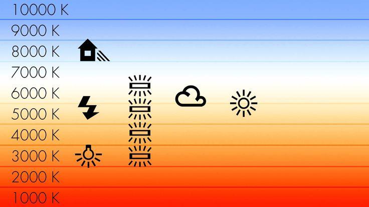 Temperatura del colore in fotografia