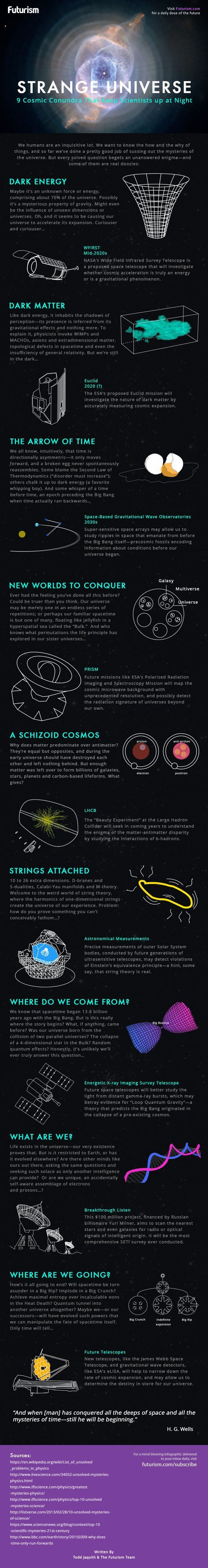 Dark energy, dark matter, string theory, the big crunch... These are the physics questions that keep scientists up at night.http://futurism.com/images/9-physics-questions-baffling-scientists-infographic/?utm_campaign=coschedule&utm_source=pinterest&utm_medium=Futurism&utm_content=9%20Physics%20Questions%20Baffling%20Scientists%20%5BINFOGRAPHIC%5D
