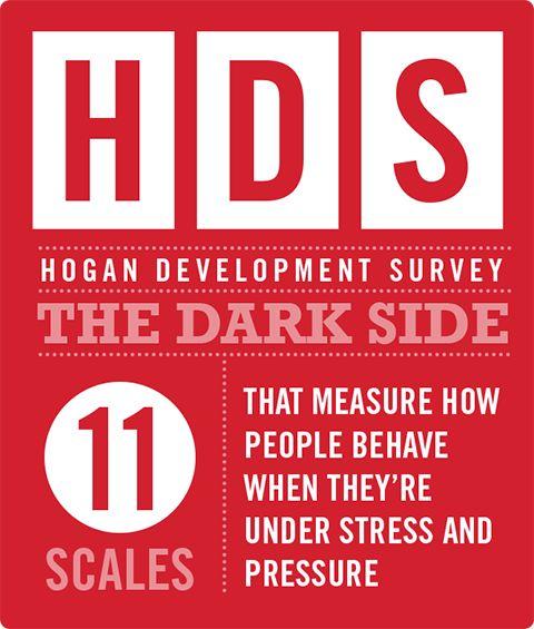 hogan assessment suite
