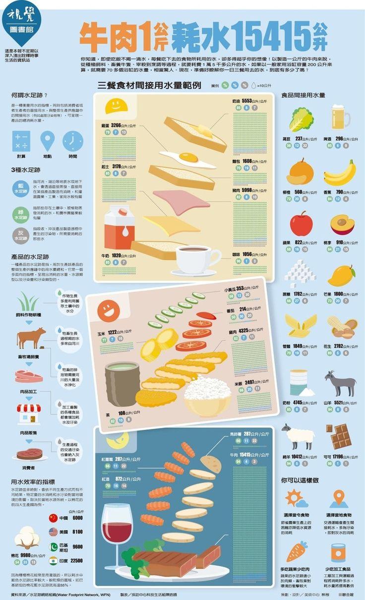 牛肉一公斤 耗水15415公升 | 圖解新聞 | 圖表看時事 | 時事話題