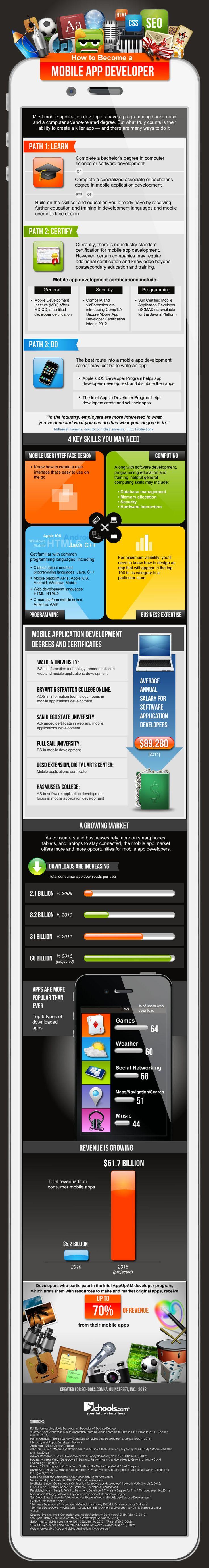 How to Become a Mobile App Developer[Infographic]App Development, Mobile App, Dapplic Mobiles, Development Infographic, Développeur Dapplic, Mobiles Technology, Application Development, Mobiles Infographic, Mobiles Application
