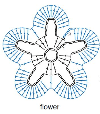 Crochet flower - I just have to learn how to read this kind of pattern!