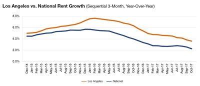 Los Angeles rent evolution, click to enlarge