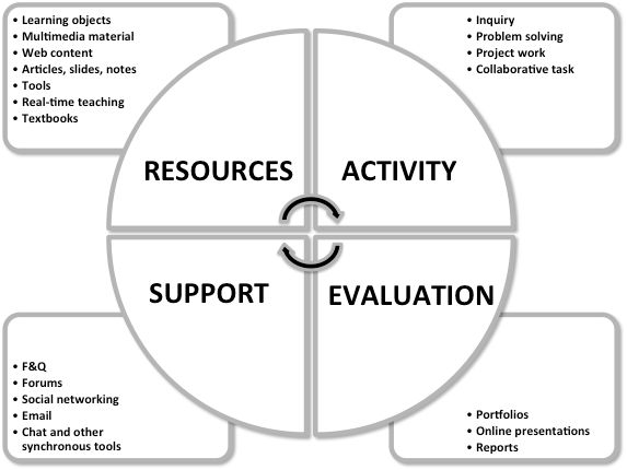 Classroom Oriented Instructional Design Models ~ Best education images on pinterest learning