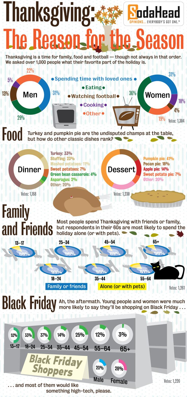 The Best Part of Thanksgiving.. #Thanksgiving #Infographics