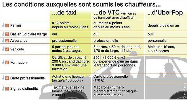 Les taxis plus que jamais remontés contre UberPop. Info Alexandra Pastor - Paris.maville.com