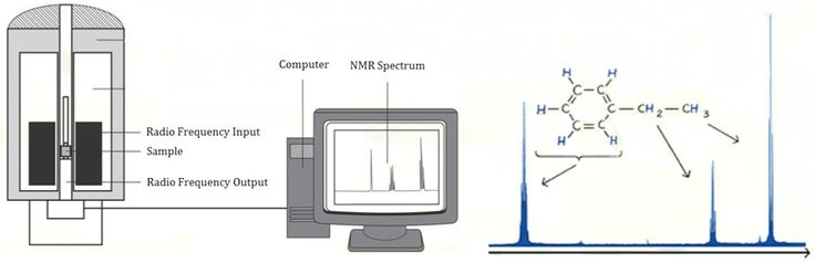NMR Based Analysis Service Nuclear Magnetic Resonance (NMR) Spectroscopy has been the dominant analytical technique for structural information of organic compounds and biological macromolecules... http://www.creative-proteomics.com/technical/nmr-based-analysis-service.htm
