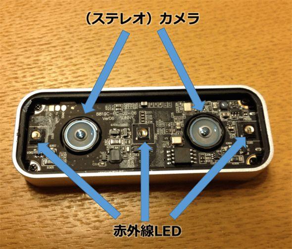 図1 Leap Motionのカメラ