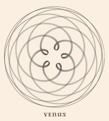 Geocentric orbit of Venus