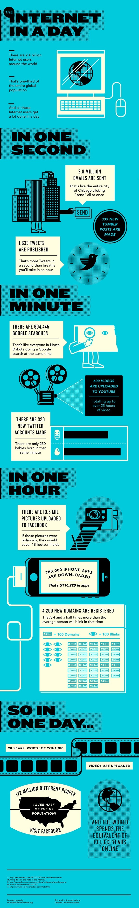 Some amazing facts about how often we use the internet. Are you getting enough?