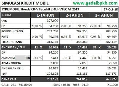 Simulasi Pinjaman 263, Mobil Honda CR-V Facelift 2.4L I-VTEC AT 2013