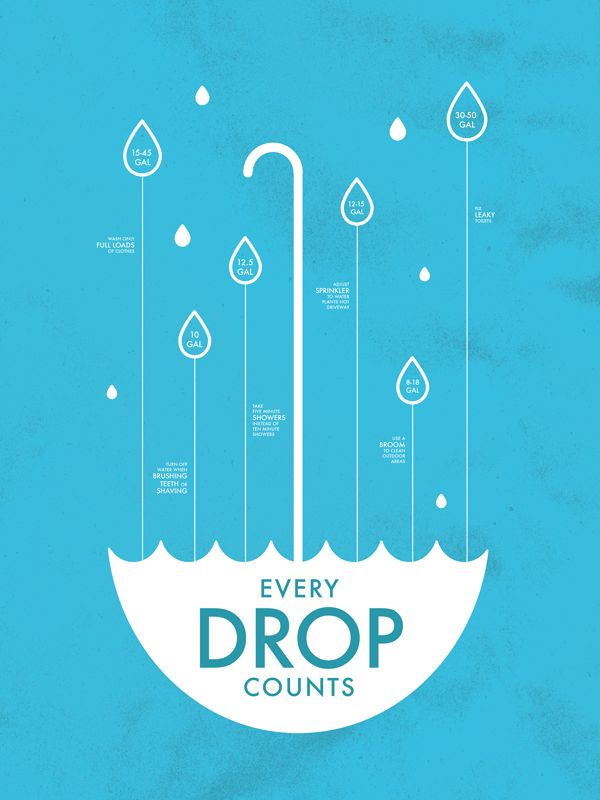 "California Drought poster by Federico Bazzarini. Used simple bright color, the corresponding theme of drought, using elements such as rain and umbrella, highlight the importance of rainfall. There is a strong sense of the screen to extend the vertical lines to guide the reader's attention, highlighting the feeling of ""DROP""."