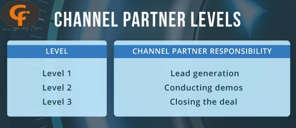 Channel partner levels  Lead  generation, conducting demos, closing the deal Benefits: Test business model , Huge profit margin, Phenomenal future growth, Idle platform to start a new career #channelpartner #channelpartnerindia #channelpartneropportunity #channelpartneropportunities