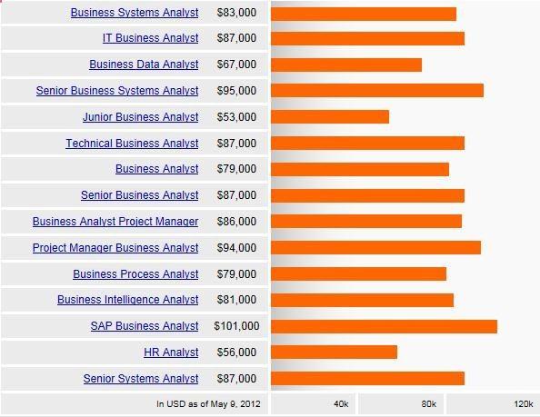 19 best Business Analysis Concepts images on Pinterest Design - business analyst job description