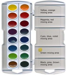The Prang watercolor set can be modified to make a good palette for classroom use. The colors are non toxic and low cost.