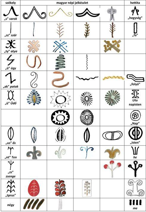 Székely jelekkel azonos magyar népi hieroglifák táblázatának vége (e jelek megtalálhatók, vagy a felbukkanásuk várható az Őrségben is)