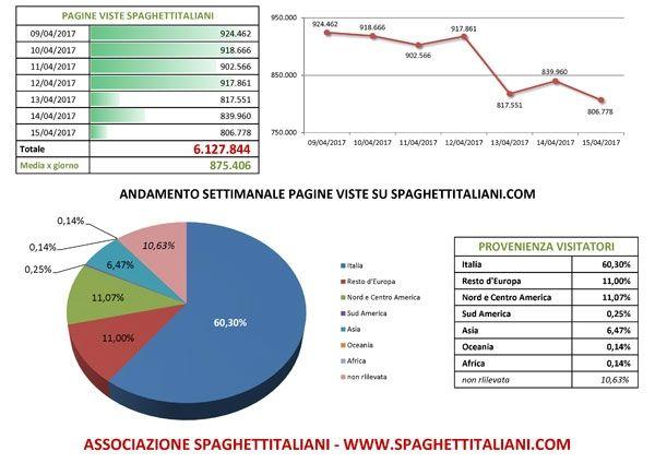 Andamento settimanale pagine viste su spaghettitaliani.com dal giorno 09/04/2017 al giorno 15/04/2017