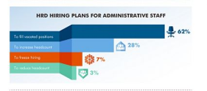 Hiring #admin staff? Why skilled office support professionals are in demand #Infographic | Robert Half Work Life