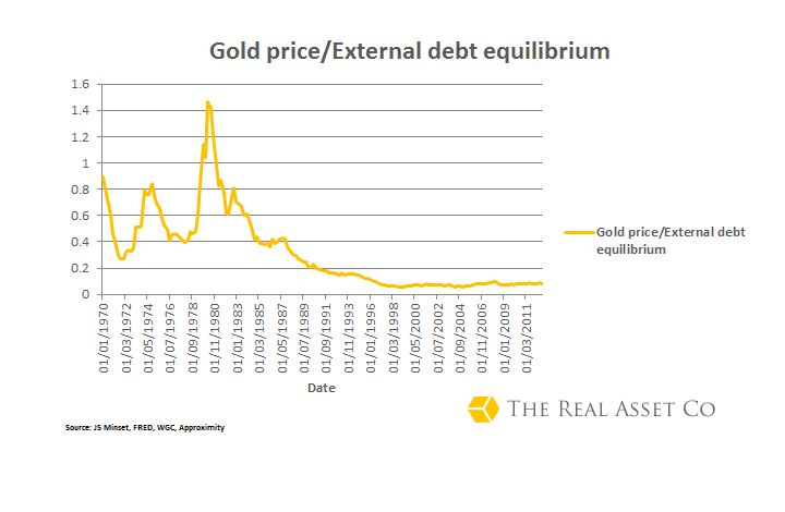 Gold price and external debt equilibrium ratio