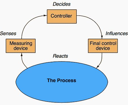 Final control device block diagram