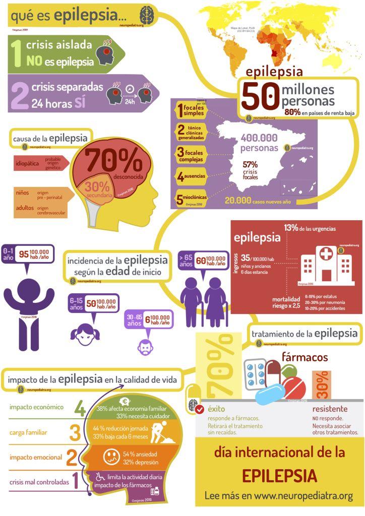 Datos sobre #epilepsia en su día internacional por mj mas en  http://neuropediatra.org/2016/02/08/la-epilepsia-en-numeros/