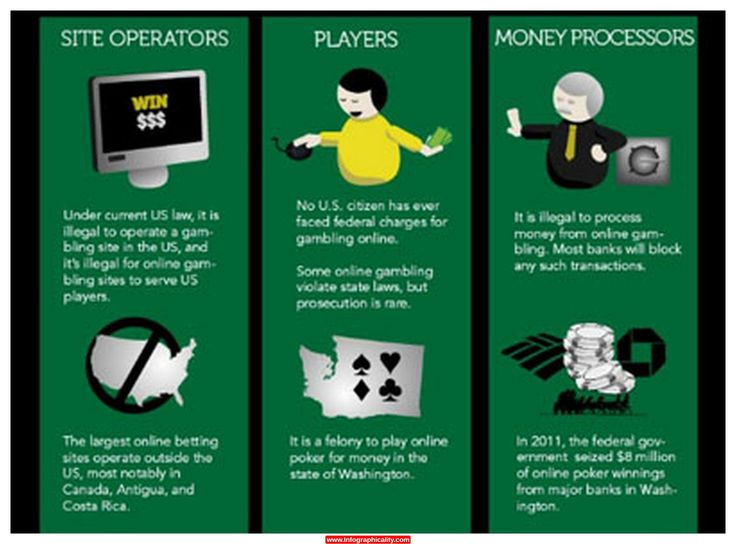 Online self-evaluation for gambling problem navajo gaming casinos