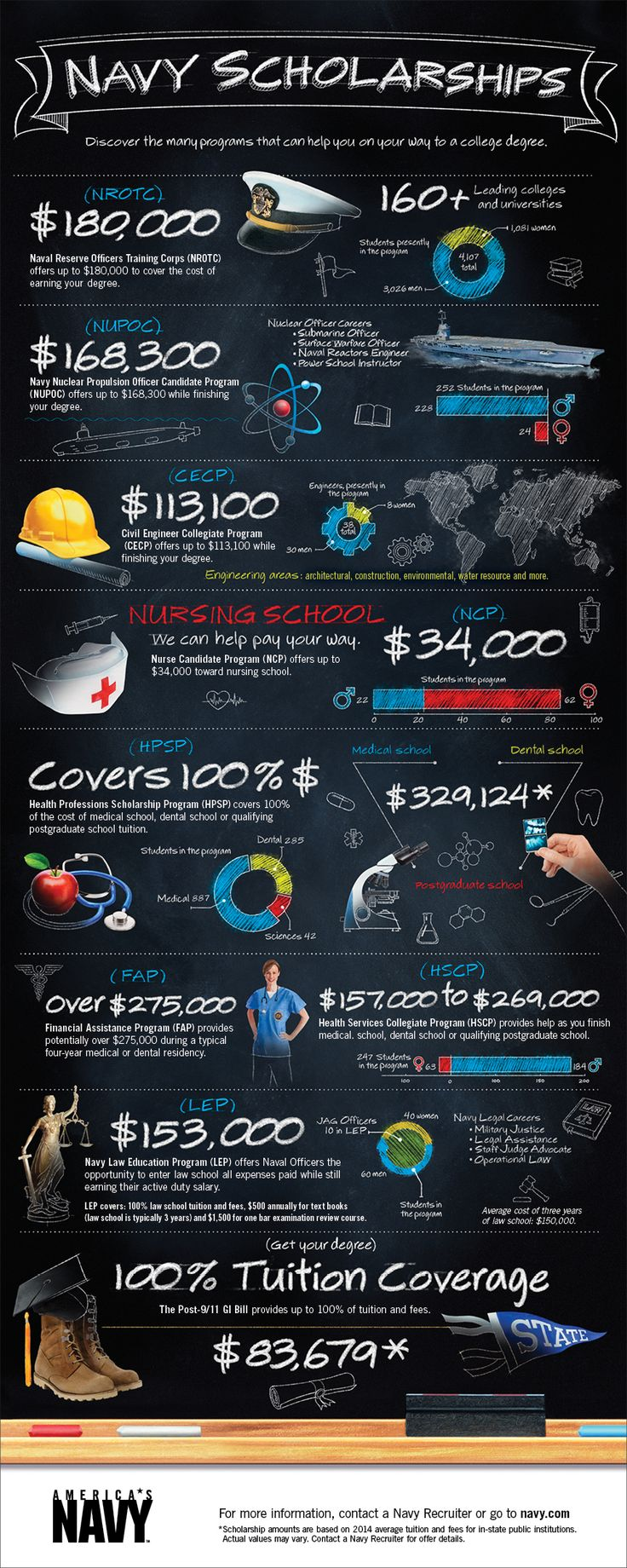 There are so many programs in the Navy that help you pay for school. Get a glimpse of how many there are and which one could be right for you. | navy.com #Navy #USNavy #AmericasNavy