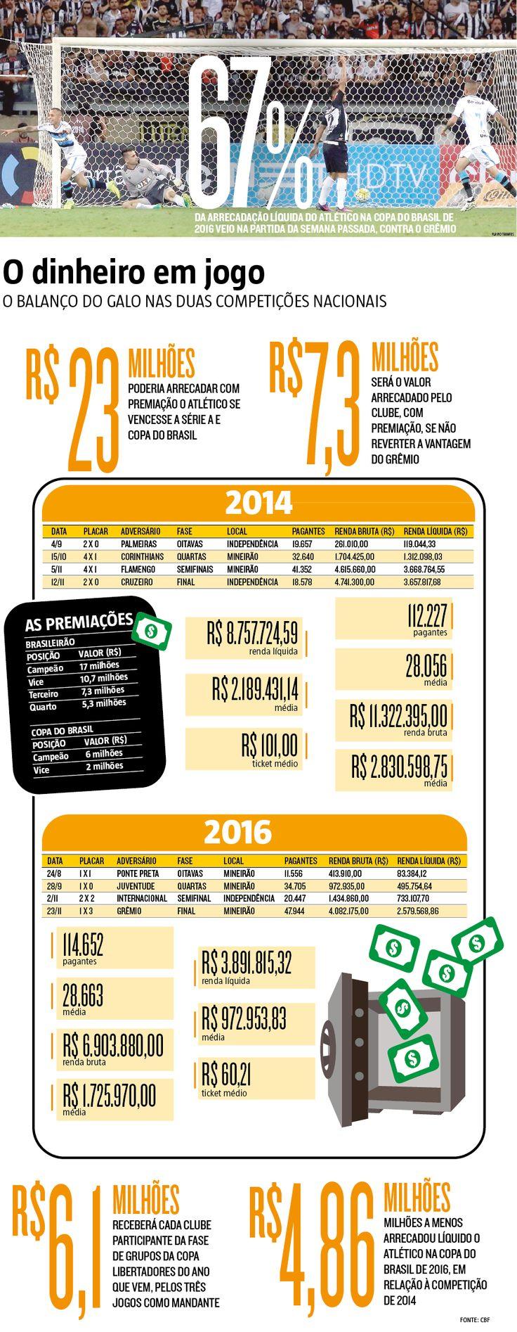 Para o Atlético, buscar o milagre de reverter a vantagem construída pelo Grêmio semana passada no Mineirão, no jogo desta quarta-feira (30), às 21h45, em Porto Alegre, significa colocar R$ 4 milhões a mais no caixa e diminuir o prejuízo de uma temporada marcada pela alto investimento na montagem do grupo de jogadores. (29/11/2016) #CopaDoBrasil #Atlético #Grêmio #Investimento #Dinheiro #Infográfico #Infografia #HojeEmDia