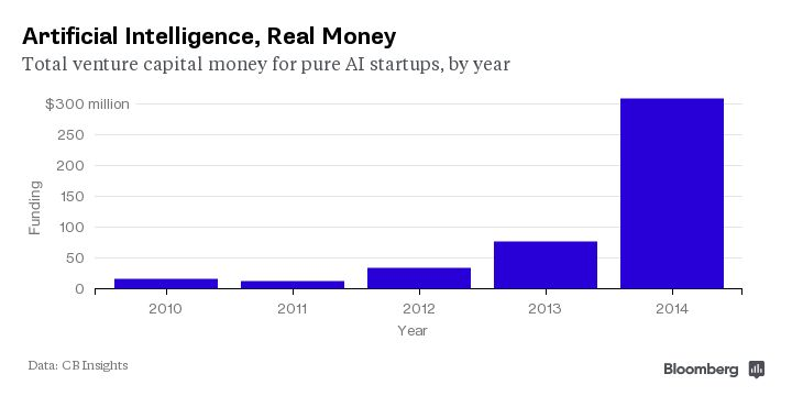 Total AI Startup Funding by year - Bloomberg Business http://www.bloomberg.com/news/articles/2015-02-03/i-ll-be-back-the-return-of-artificial-intelligence