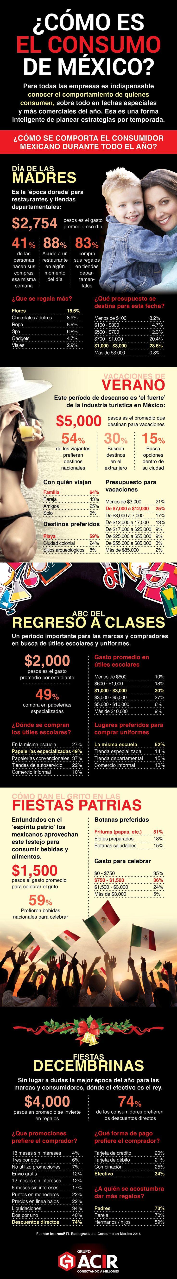 Cómo es el consumo en México #infografia