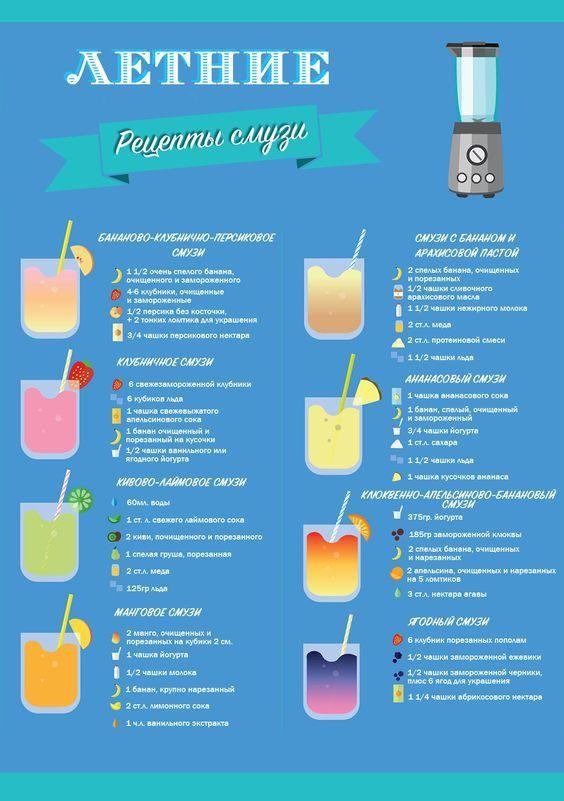 Летние рецепты смузи: