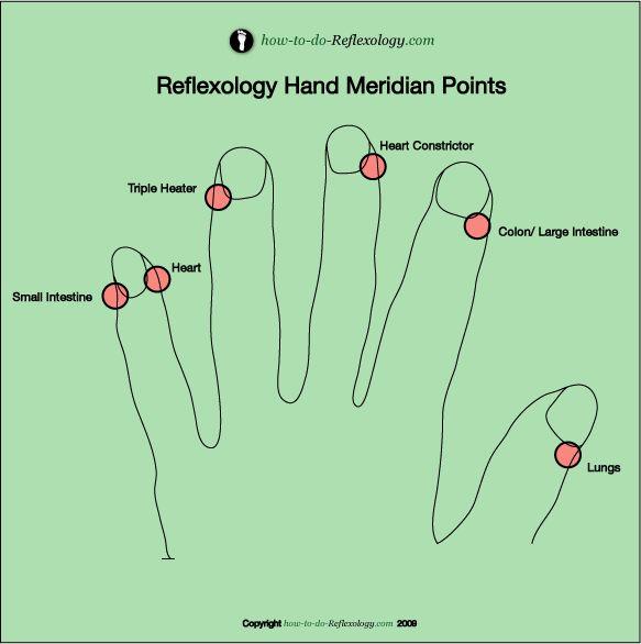 Reflexology hand Meridian points