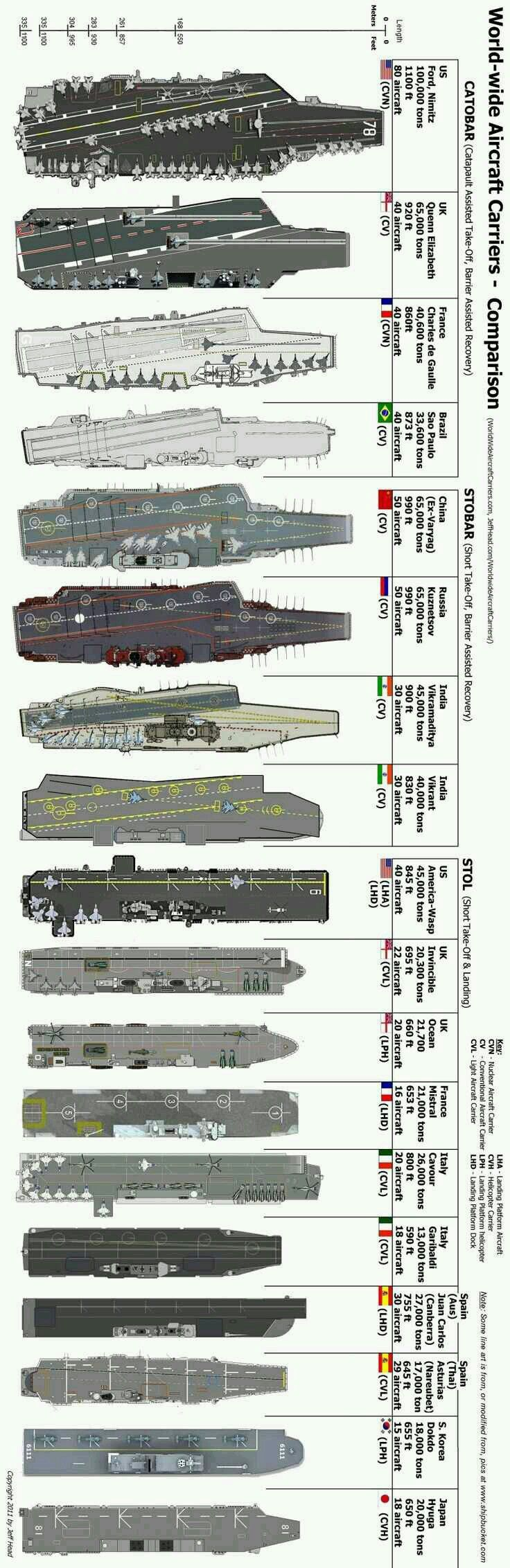 Comparison of aircraft carrier