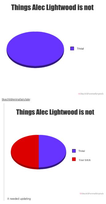 Things Alec Lightwood is not - UPDATED ;) CoHF
