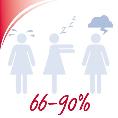 66-90% of all women in Germany suffer during menopause at the typical menopausal symptoms. These are mainly hot flashes and sweats, insomnia and depressive moods. http://www.stada.de/service-gesundheit/stadapedia-lexikon/k/klimakterische-beschwerden.html